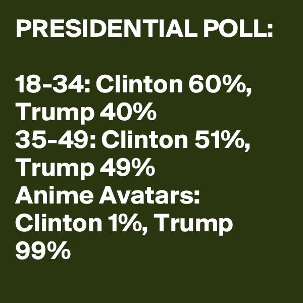 PRESIDENTIAL POLL:  18-34: Clinton 60%, Trump 40% 35-49: Clinton 51%, Trump 49% Anime Avatars: Clinton 1%, Trump 99%