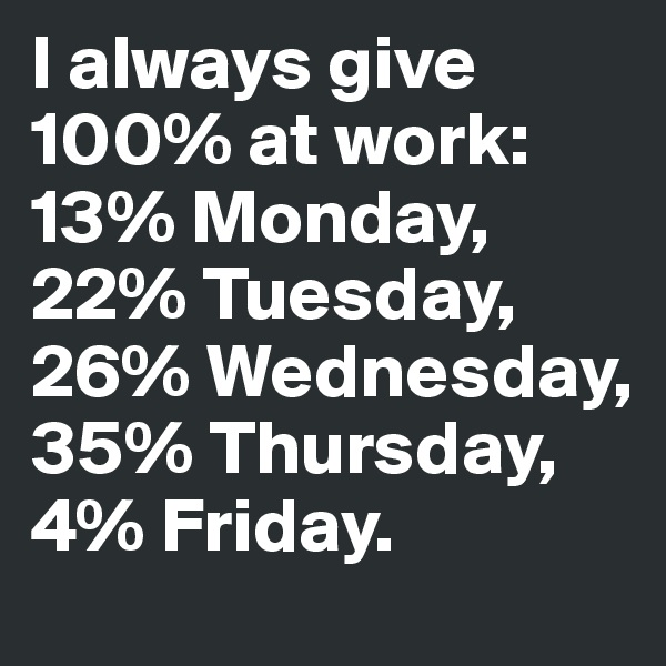 I always give 100% at work: 13% Monday, 22% Tuesday, 26% Wednesday, 35% Thursday, 4% Friday.