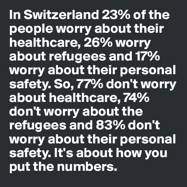 In Switzerland 23% of the people worry about their healthcare, 26% worry about refugees and 17% worry about their personal safety. So, 77% don't worry about healthcare, 74% don't worry about the refugees and 83% don't worry about their personal safety. It's about how you put the numbers.